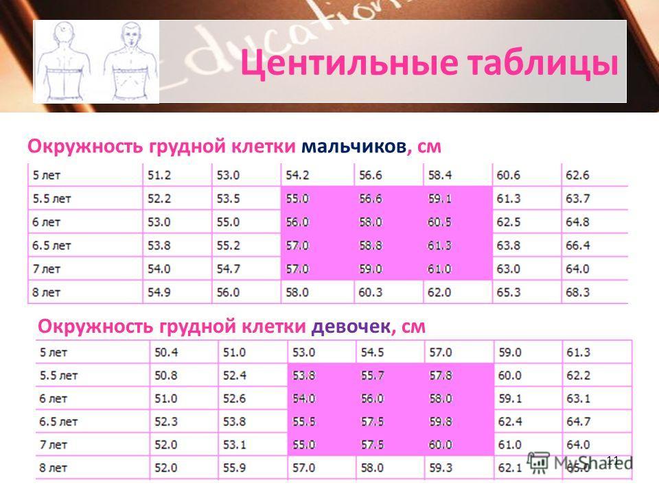 Центильные таблицы Зависимость массы тела от роста у мальчиков, кг Зависимость массы тела от роста у девочек, кг 10