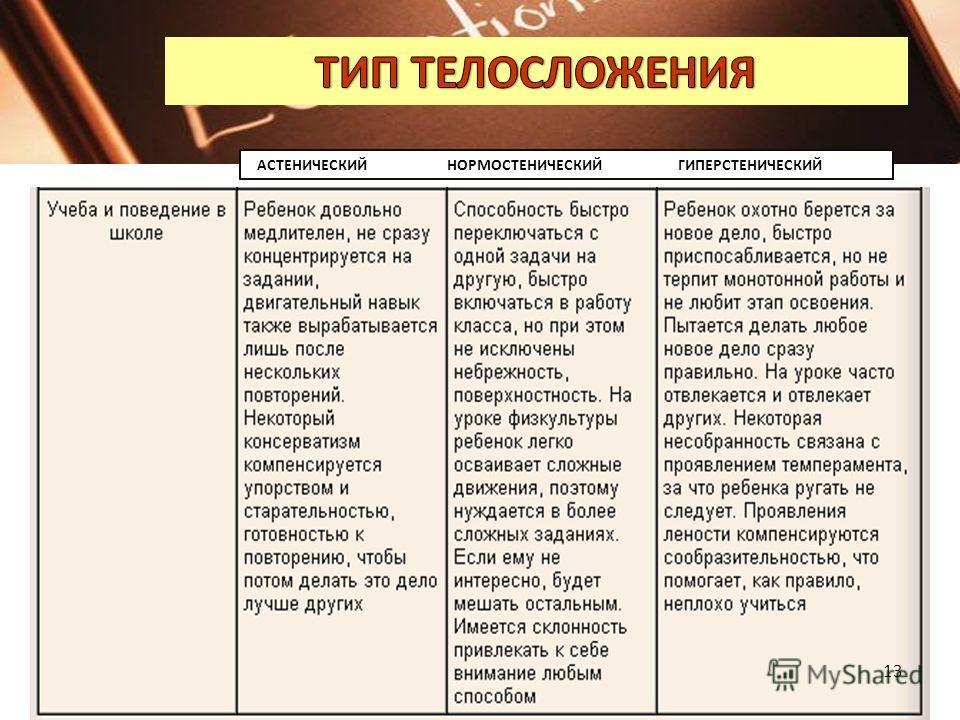 Тип телосложения: НОРМОСТЕНИК, ГИПЕРСТЕНИК, АСТЕНИК 12
