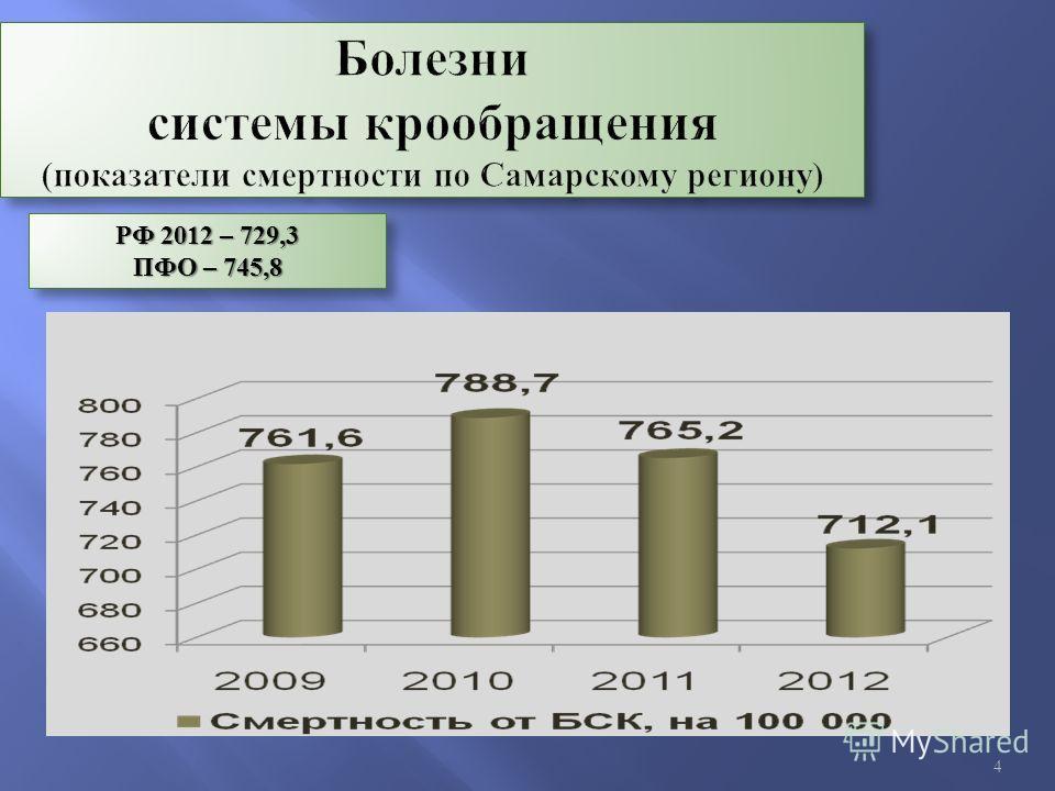 4 РФ 2012 – 729,3 ПФО – 745,8 РФ 2012 – 729,3 ПФО – 745,8