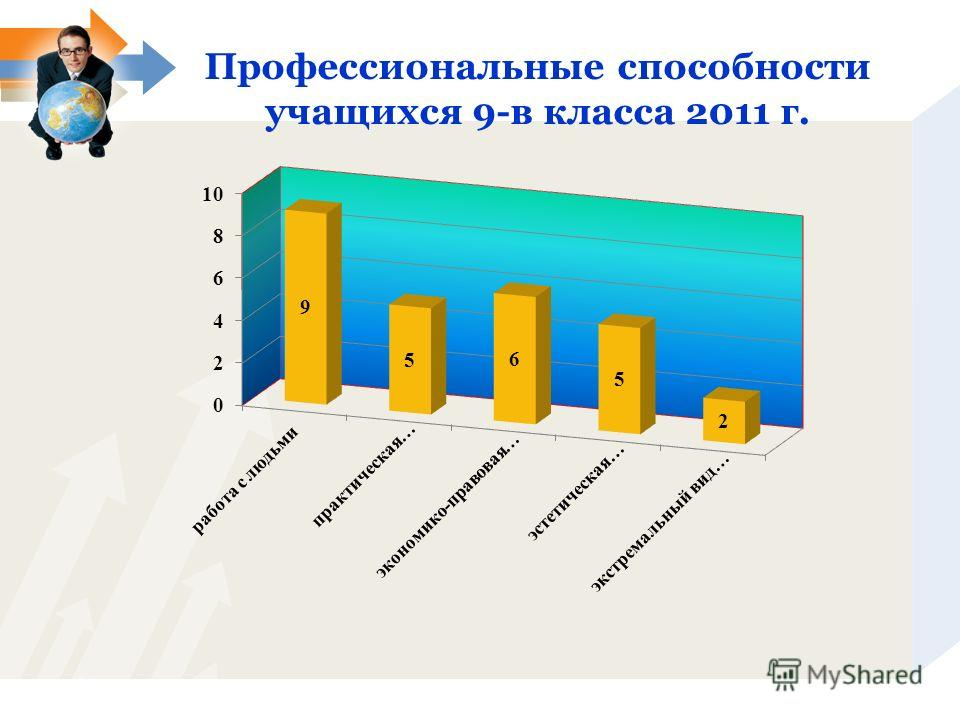 Профессиональные способности учащихся 9-в класса 2011 г.