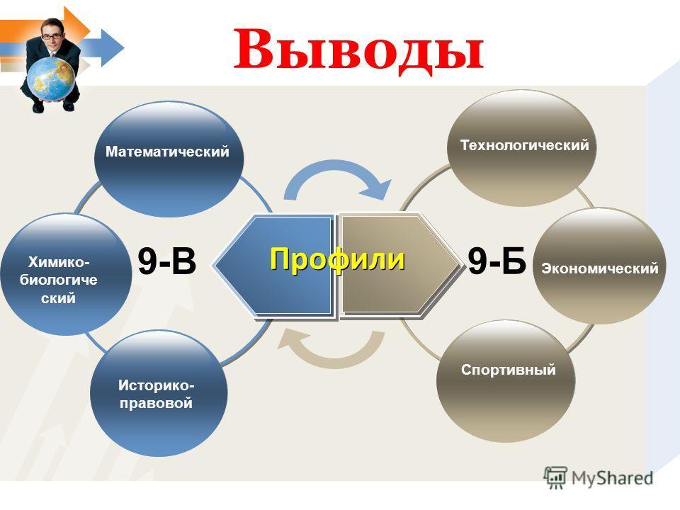 Выводы 9-В Математический 9-Б Технологический Историко- правовой Химико- биологиче ский Спортивный Экономический Профили