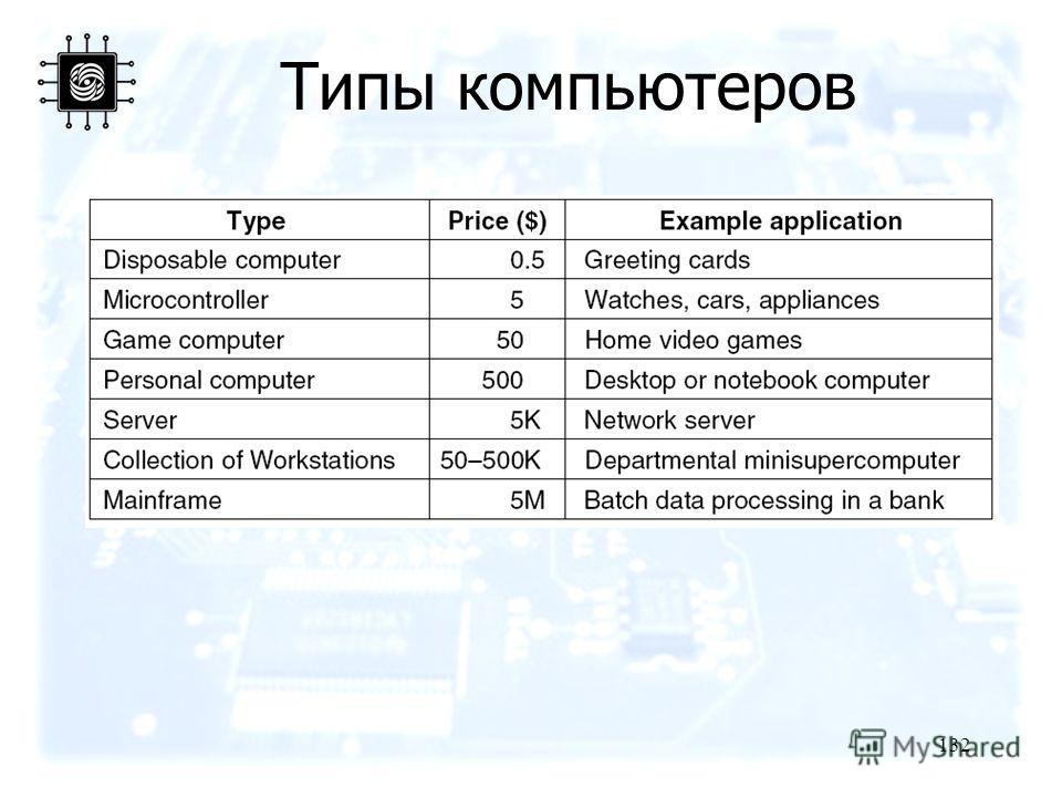 132 Типы компьютеров