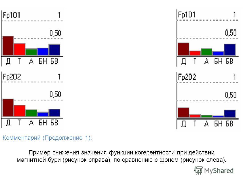 Комментарий (Продолжение 1): Пример снижения значения функции когерентности при действии магнитной бури (рисунок справа), по сравнению с фоном (рисунок слева).