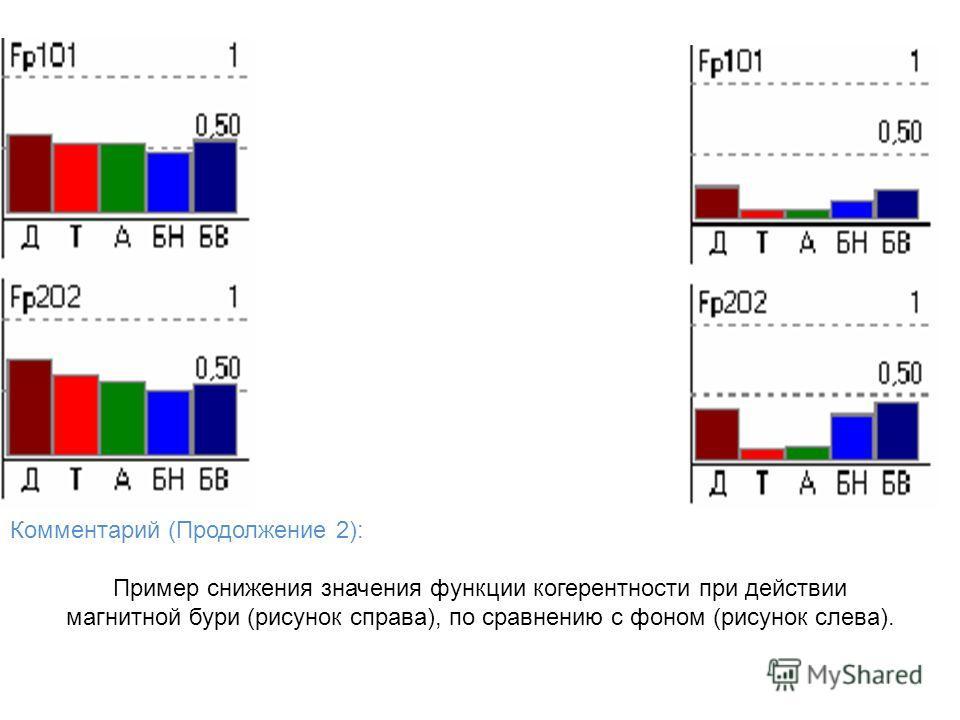 Комментарий (Продолжение 2): Пример снижения значения функции когерентности при действии магнитной бури (рисунок справа), по сравнению с фоном (рисунок слева).