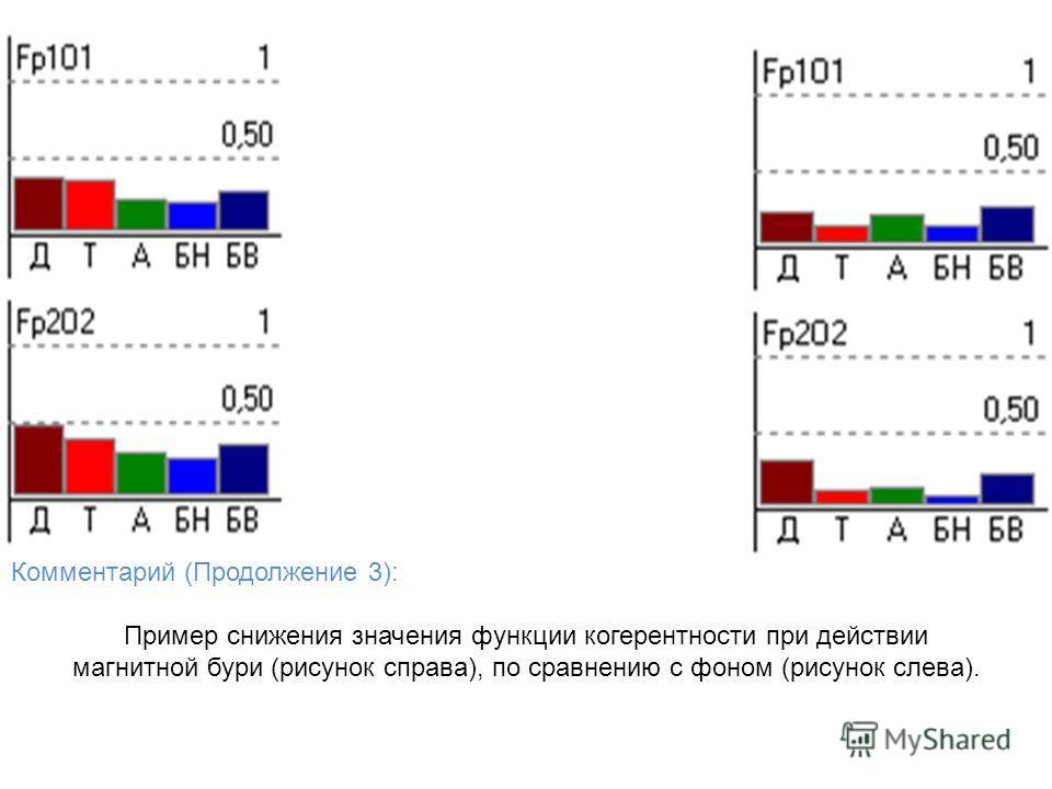 Комментарий (Продолжение 3): Пример снижения значения функции когерентности при действии магнитной бури (рисунок справа), по сравнению с фоном (рисунок слева).