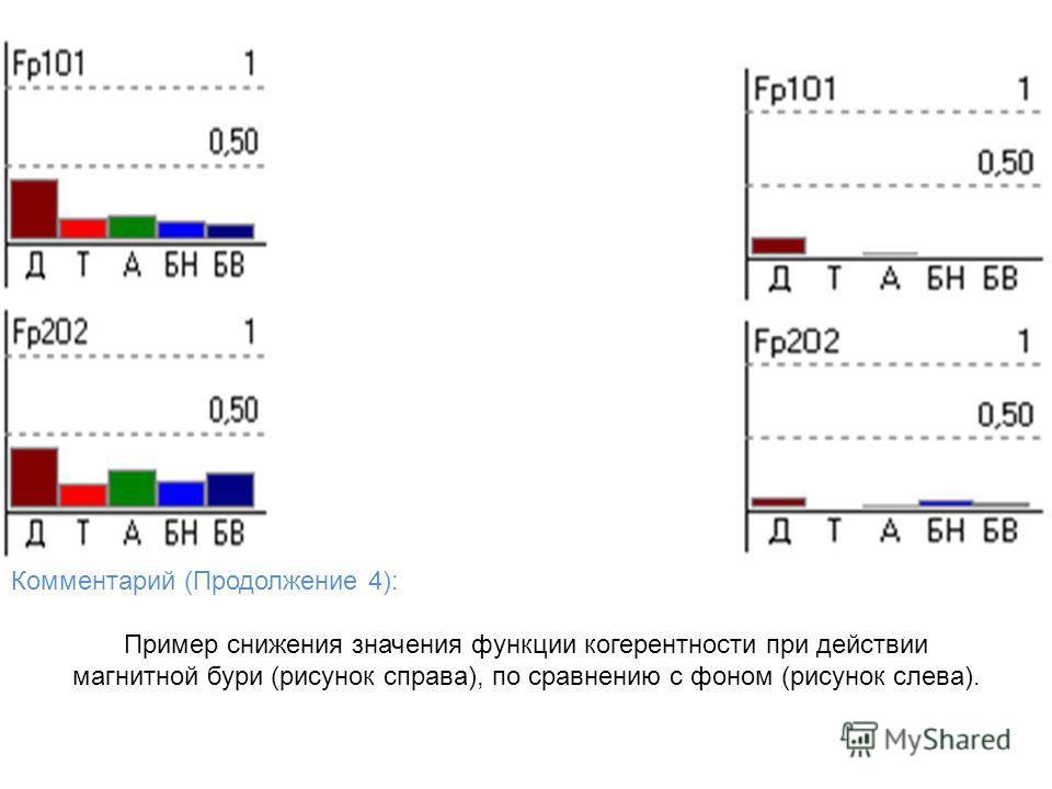 Комментарий (Продолжение 4): Пример снижения значения функции когерентности при действии магнитной бури (рисунок справа), по сравнению с фоном (рисунок слева).