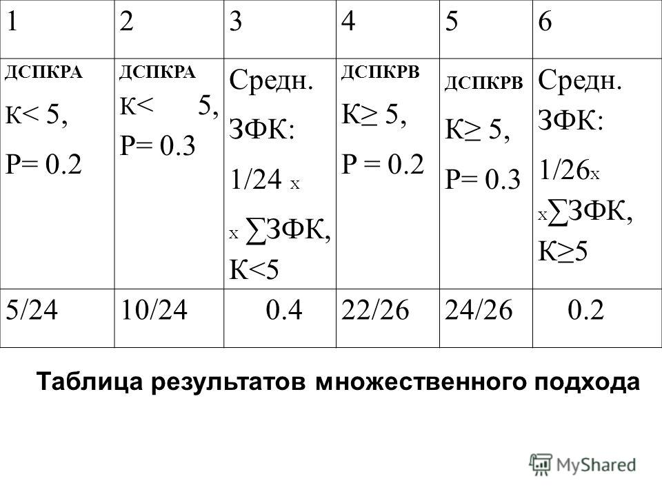 123456 ДСПКPA К < 5, P= 0.2 ДСПКPA К < 5, P= 0.3 Средн. ЗФК: 1/24 X X ЗФК, К