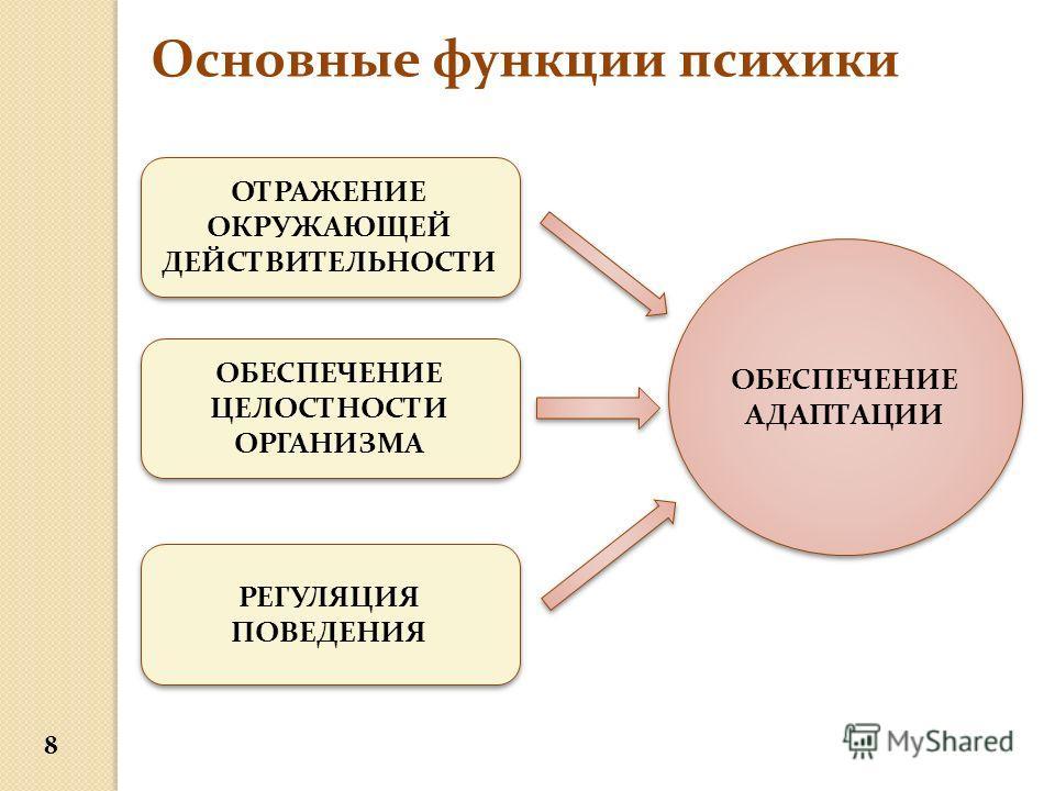 Основные функции психики ОТРАЖЕНИЕ ОКРУЖАЮЩЕЙ ДЕЙСТВИТЕЛЬНОСТИ ОБЕСПЕЧЕНИЕ ЦЕЛОСТНОСТИ ОРГАНИЗМА РЕГУЛЯЦИЯ ПОВЕДЕНИЯ ОБЕСПЕЧЕНИЕ АДАПТАЦИИ 8