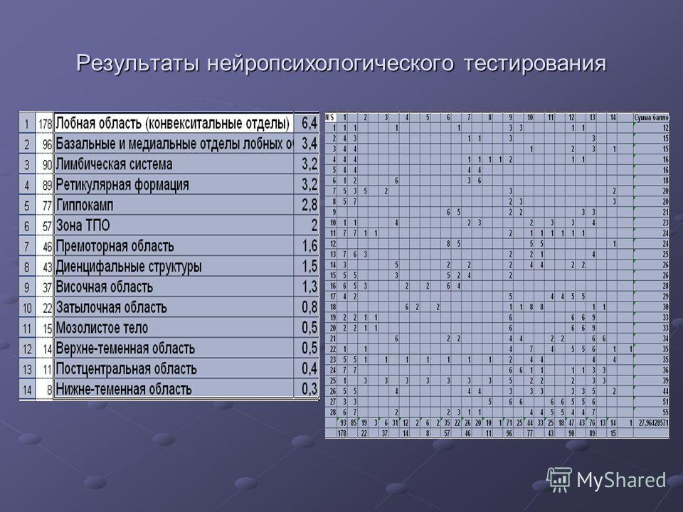 Результаты нейропсихологического тестирования