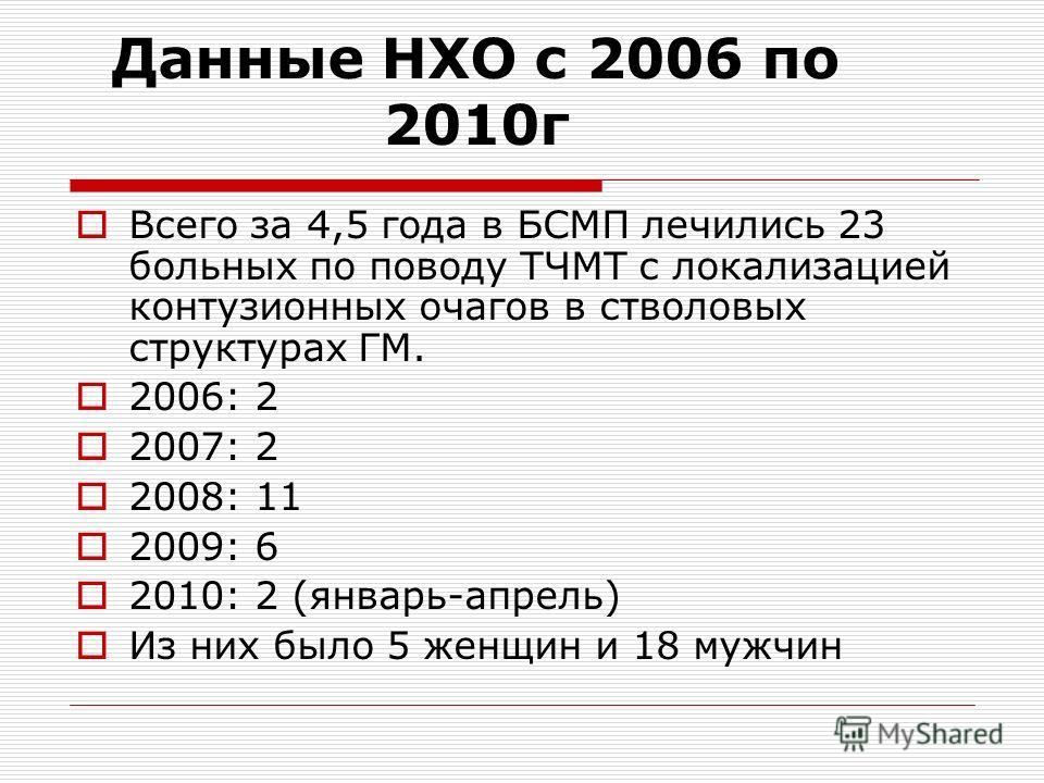 Данные НХО с 2006 по 2010г Всего за 4,5 года в БСМП лечились 23 больных по поводу ТЧМТ с локализацией контузионных очагов в стволовых структурах ГМ. 2006: 2 2007: 2 2008: 11 2009: 6 2010: 2 (январь-апрель) Из них было 5 женщин и 18 мужчин