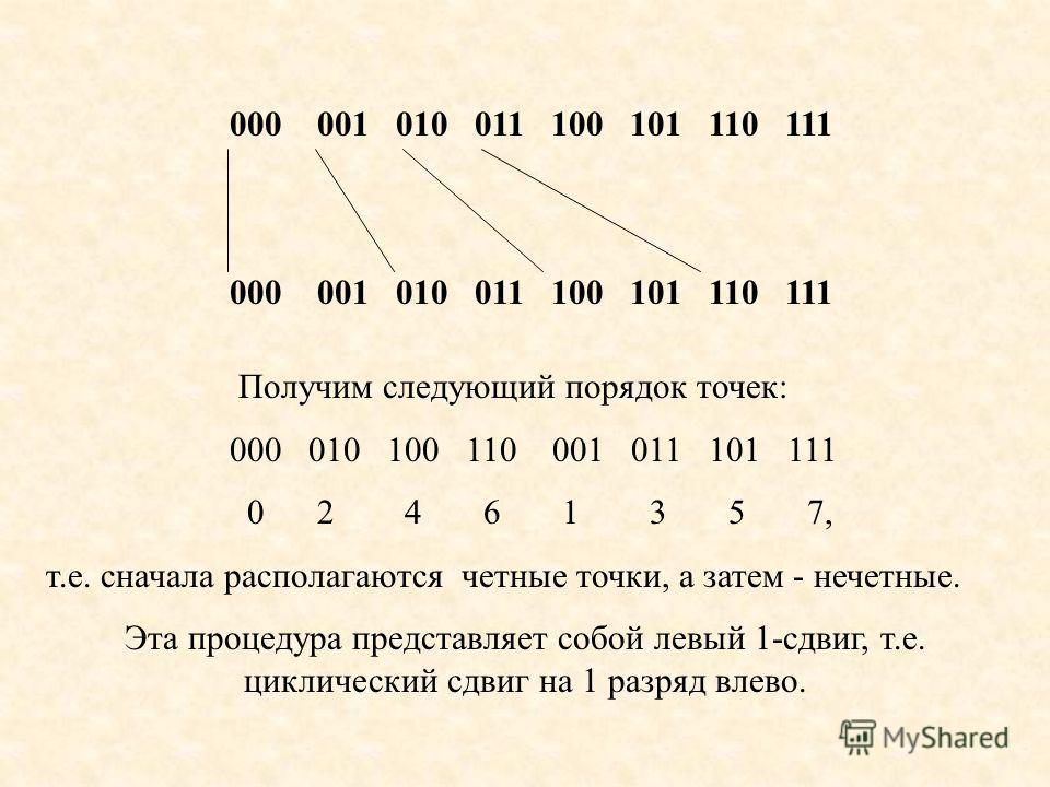 000 001 010 011 100 101 110 111 Получим следующий порядок точек: 000 010 100 110 001 011 101 111 0 2 4 6 1 3 5 7, т.е. сначала располагаются четные точки, а затем - нечетные. Эта процедура представляет собой левый 1-сдвиг, т.е. циклический сдвиг на 1