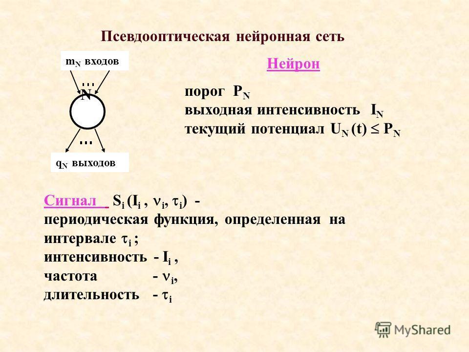 q N выходов m N входов Нейрон N порог P N выходная интенсивность I N текущий потенциал U N (t) P N Сигнал S i (I i, i, i ) - периодическая функция, определенная на интервале i ; интенсивность - I i, частота - i, длительность - i Псевдооптическая нейр