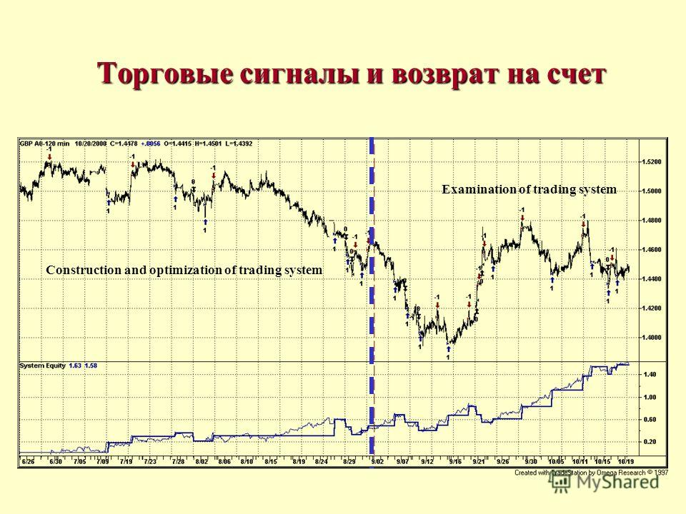 Торговые сигналы и возврат на счет Construction and optimization of trading system Examination of trading system