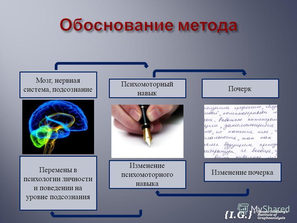 Мозг, нервная система, подсознание Психомоторный навык Почерк Изменение почерка Изменение психомоторного навыка Перемены в психологии личности и поведении на уровне подсознания