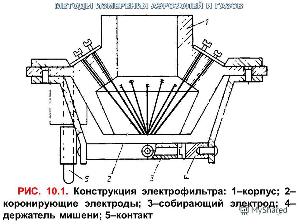 23 РИС. 10.1. Конструкция электрофильтра: 1–корпус; 2– коронирующие электроды; 3–собирающий электрод; 4– держатель мишени; 5–контакт