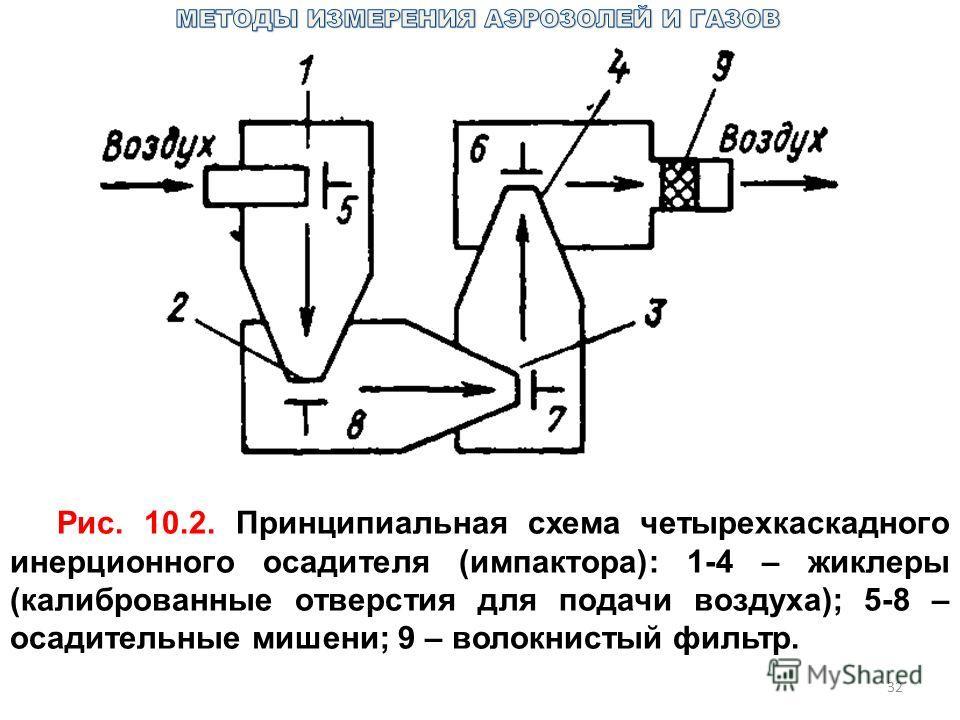 32 Рис. 10.2. Принципиальная схема четырехкаскадного инерционного осадителя (импактора): 1-4 – жиклеры (калиброванные отверстия для подачи воздуха); 5-8 – осадительные мишени; 9 – волокнистый фильтр.