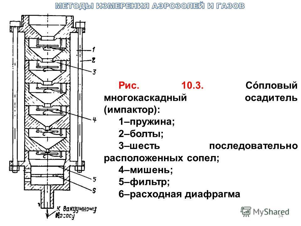 34 Рис. 10.3. Сóпловый многокаскадный осадитель (импактор): 1–пружина; 2–болты; 3–шесть последовательно расположенных сопел; 4–мишень; 5–фильтр; 6–расходная диафрагма