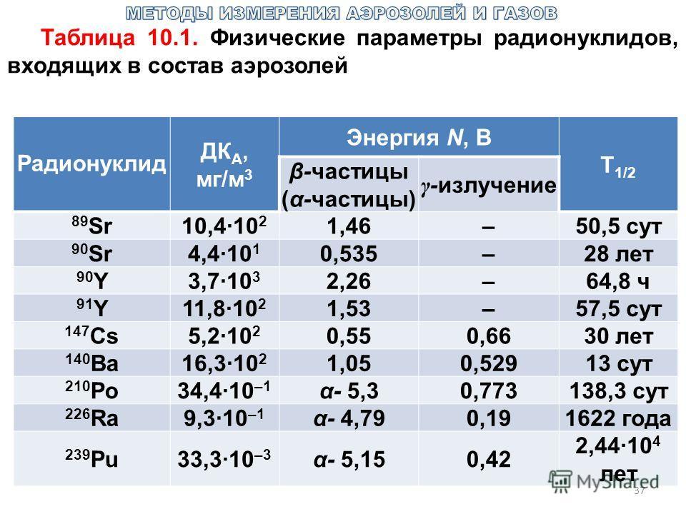 37 Таблица 10.1. Физические параметры радионуклидов, входящих в состав аэрозолей Pадионуклид ДК А, мг/м 3 Энергия N, В Т 1/2 β-частицы (α-частицы) γ -излучение 89 Sr10,4·10 2 1,46–50,5 сут 90 Sr4,4·10 1 0,535–28 лет 90 Y3,7·10 3 2,26–64,8 ч 91Y91Y11,