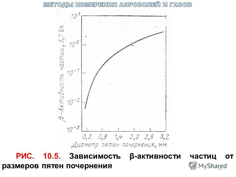 47 РИС. 10.5. Зависимость β-активности частиц от размеров пятен почернения