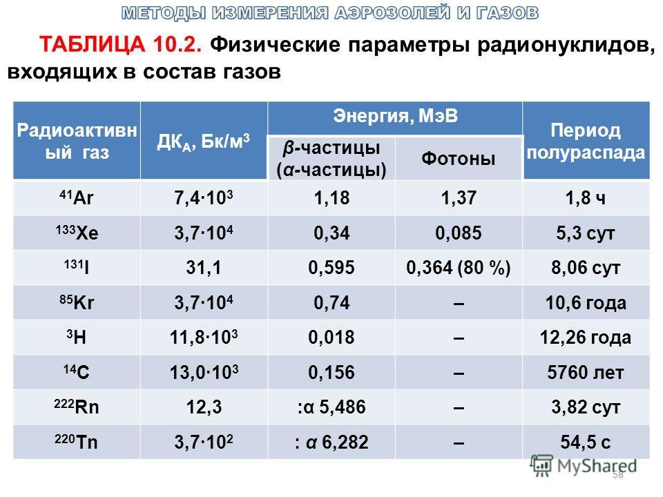 58 ТАБЛИЦА 10.2. Физические параметры радионуклидов, входящих в состав газов Радиоактивн ый газ ДК А, Бк/м 3 Энергия, МэВ Период полураспада β-частицы (α-частицы) Фотоны 41 Аr7,4·10 3 1,181,371,8 ч 133 Хе3,7·10 4 0,340,0855,3 сут 131 I31,10,5950,364