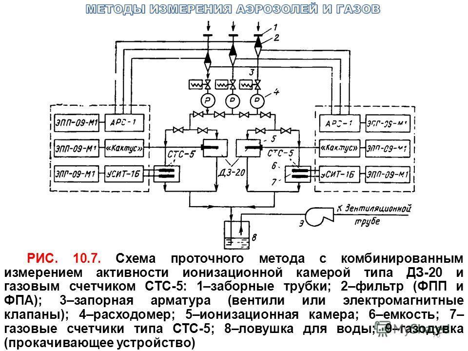 70 РИС. 10.7. Схема проточного метода с комбинированным измерением активности ионизационной камерой типа ДЗ-20 и газовым счетчиком СТС-5: 1–заборные трубки; 2–фильтр (ФПП и ФПА); 3–запорная арматура (вентили или электромагнитные клапаны); 4–расходоме