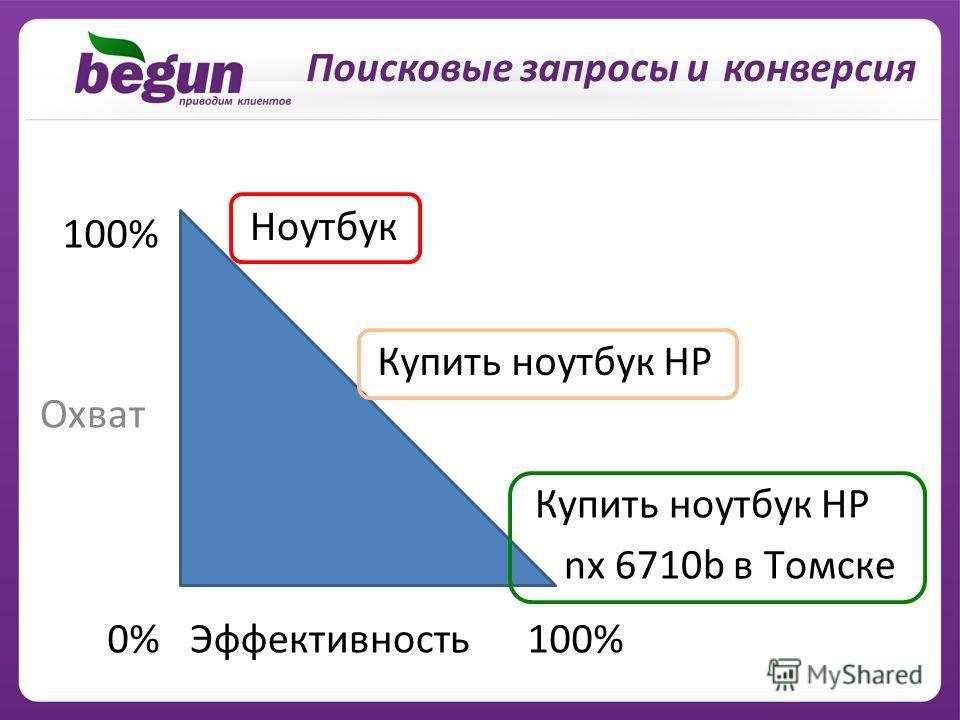 Поисковые запросы и конверсия Охват Эффективность0% 100% Ноутбук Купить ноутбук HP nx 6710b в Томске