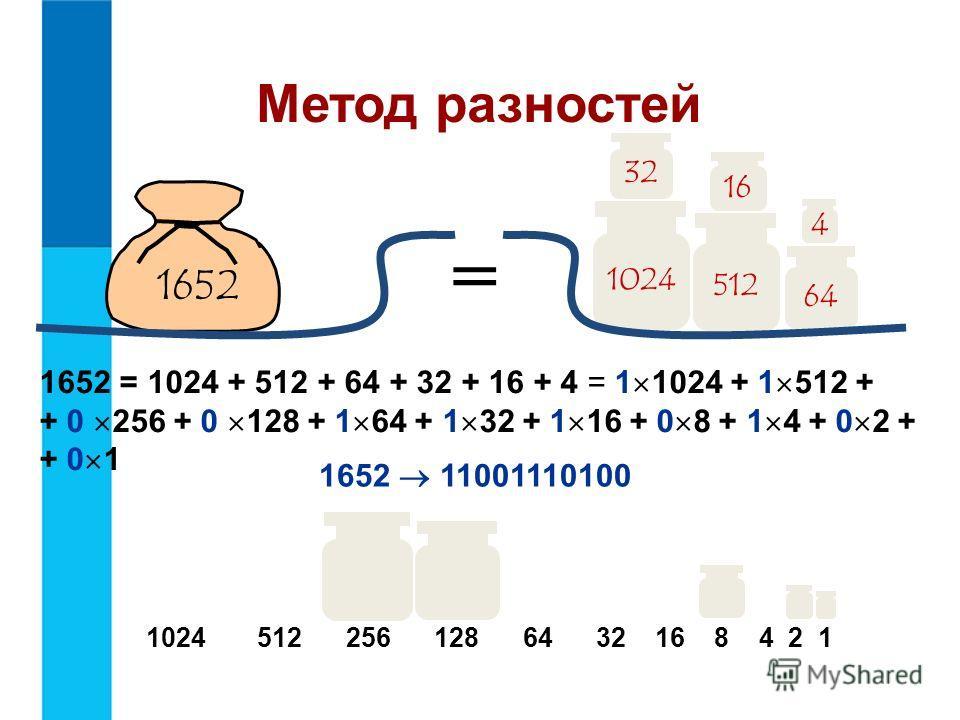 Метод разностей 1024 64 32 1652 4 512 16 = 1652 = 1024 + 512 + 64 + 32 + 16 + 4 = 1 1024 + 1 512 + + 0 256 + 0 128 + 1 64 + 1 32 + 1 16 + 0 8 + 1 4 + 0 2 + + 0 1 1652 11001110100 1024 512 256 128 64 32 16 8 4 2 1