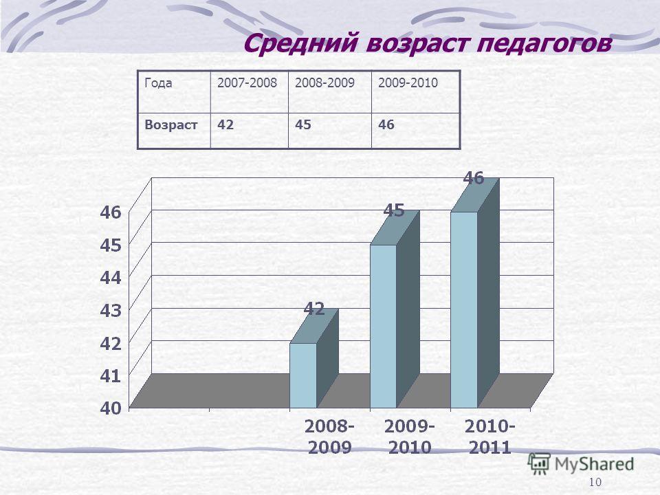 10 Средний возраст педагогов Года2007-20082008-20092009-2010 Возраст424546