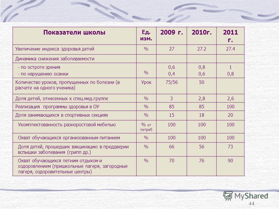 44 Показатели школы Ед. изм. 2009 г.2010г.2011 г. Увеличение индекса здоровья детей%2727.227.4 Динамика снижения заболеваемости - по остроте зрения - по нарушению осанки % 0,6 0,4 0,8 0,6 1 0,8 Количество уроков, пропущенных по болезни (в расчете на