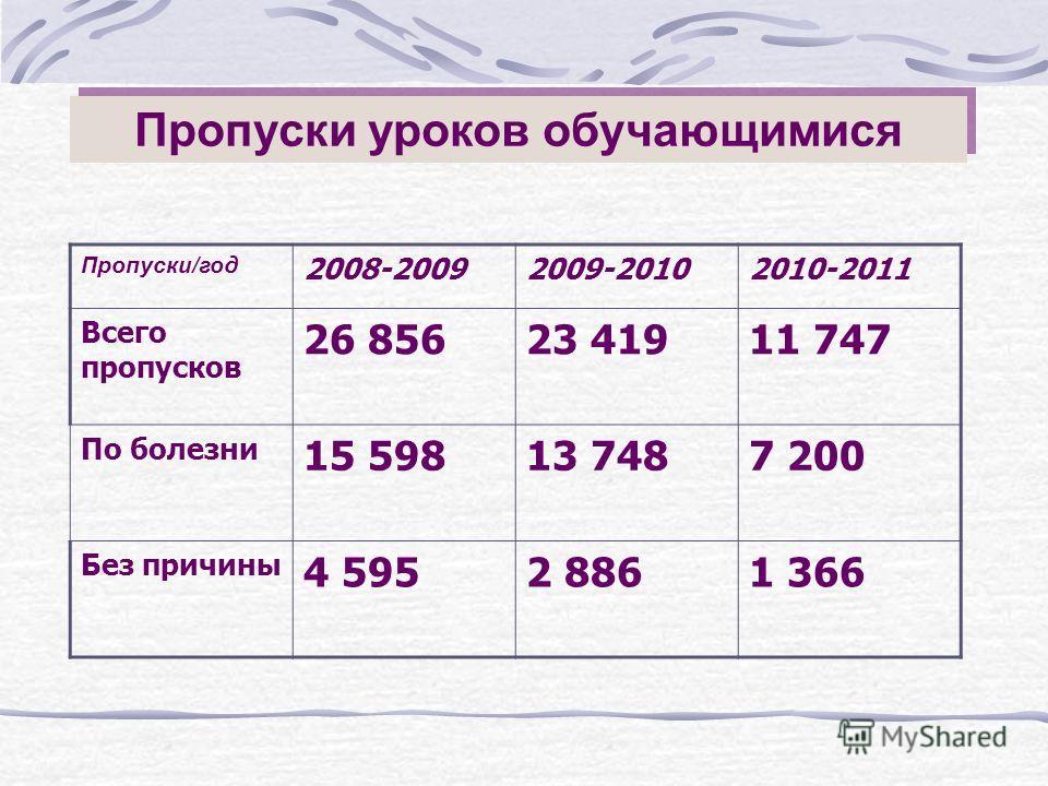 Пропуски уроков обучающимися Пропуски/год 2008-20092009-20102010-2011 Всего пропусков 26 85623 41911 747 По болезни 15 59813 7487 200 Без причины 4 5952 8861 366