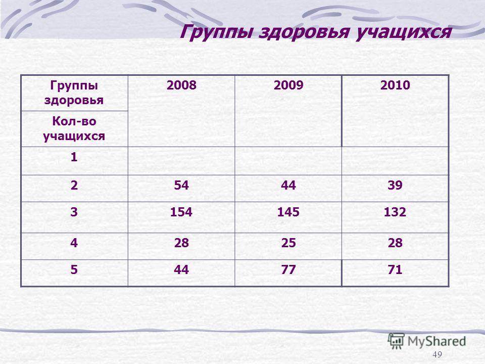 49 Группы здоровья учащихся Группы здоровья 200820092010 Кол-во учащихся 1 2544439 3154145132 4282528 5447771