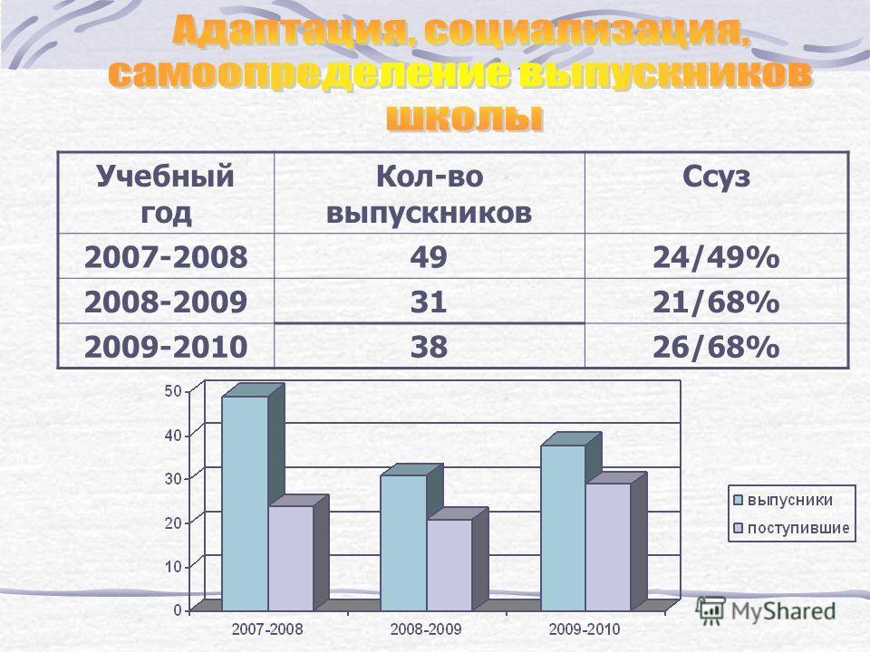 Учебный год Кол-во выпускников Ссуз 2007-20084924/49% 2008-20093121/68% 2009-20103826/68%