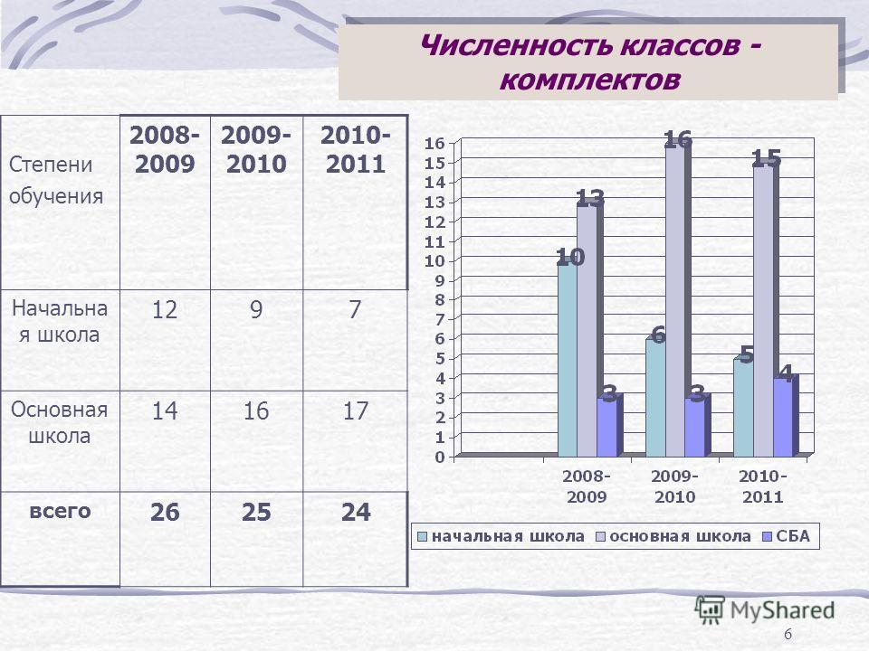 6 Численность классов - комплектов Степени обучения 2008- 2009 2009- 2010 2010- 2011 Начальна я школа 1297 Основная школа 141617 всего 262524