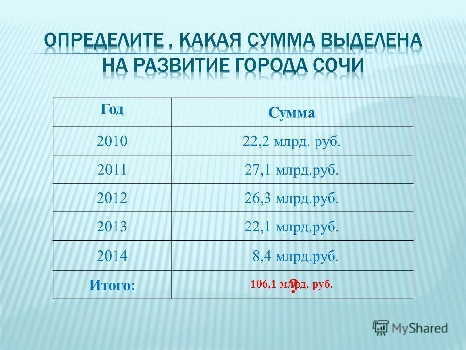 Год Сумма 201022,2 млрд. руб. 201127,1 млрд.руб. 201226,3 млрд.руб. 201322,1 млрд.руб. 2014 8,4 млрд.руб. Итого: 106,1 млрд. руб. ?
