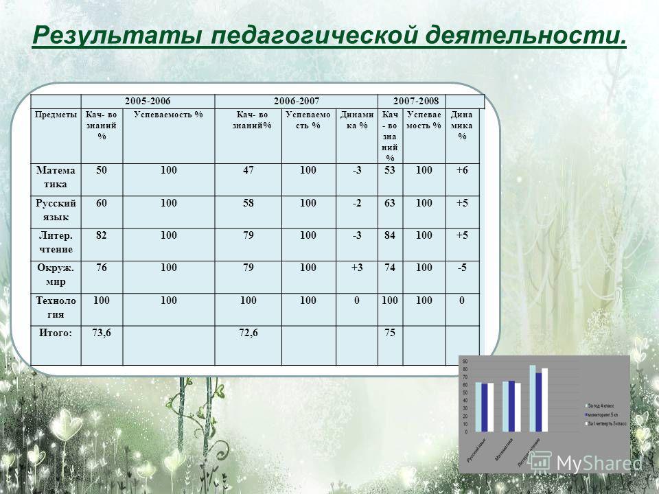 2005-20062006-2007 2007-2008 ПредметыКач- во знаний % Успеваемость %Кач- во знаний% Успеваемо сть % Динами ка % Кач - во зна ний % Успевае мость % Дина мика % Матема тика 5010047100-353100+6 Русский язык 6010058100-263100+5 Литер. чтение 8210079100-3