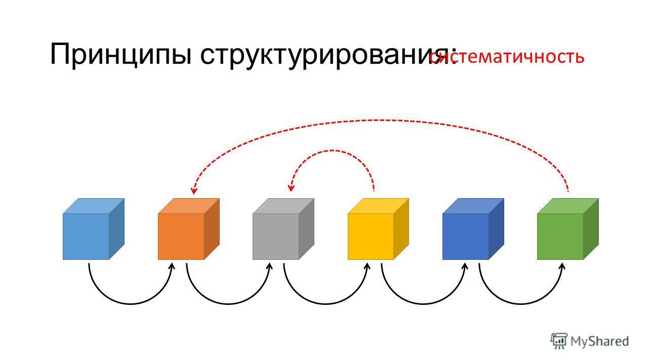 Принципы структурирования: систематичность