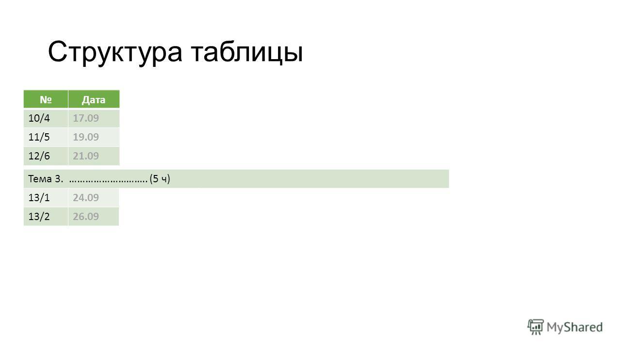 Структура таблицы Дата 10/4 17.09 11/5 19.09 12/6 21.09 Тема 3. ……………………….. (5 ч) 13/1 24.09 13/2 26.09