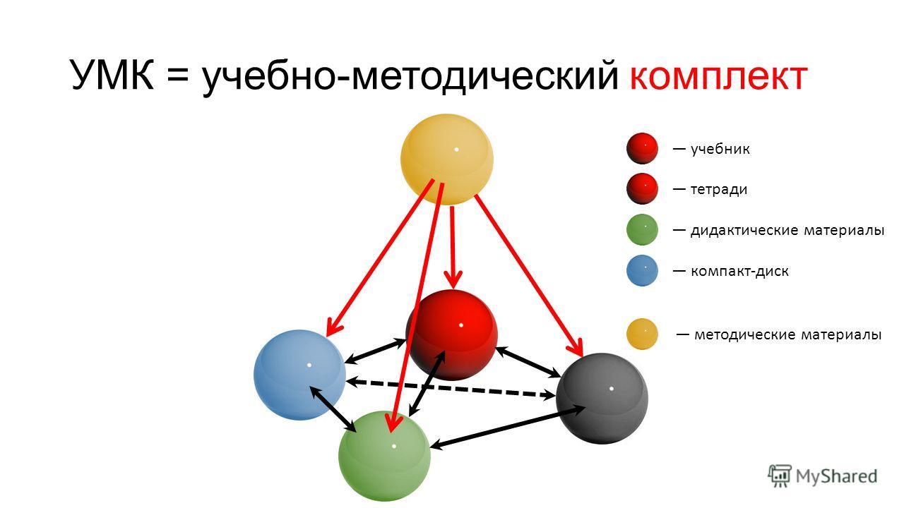УМК = учебно-методический комплект учебник тетради дидактические материалы компакт-диск методические материалы