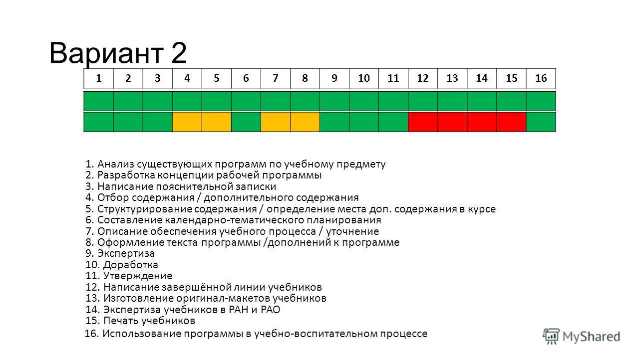12345678910111213141516 1. Анализ существующих программ по учебному предмету 2. Разработка концепции рабочей программы 3. Написание пояснительной записки 4. Отбор содержания / дополнительного содержания 5. Структурирование содержания / определение ме