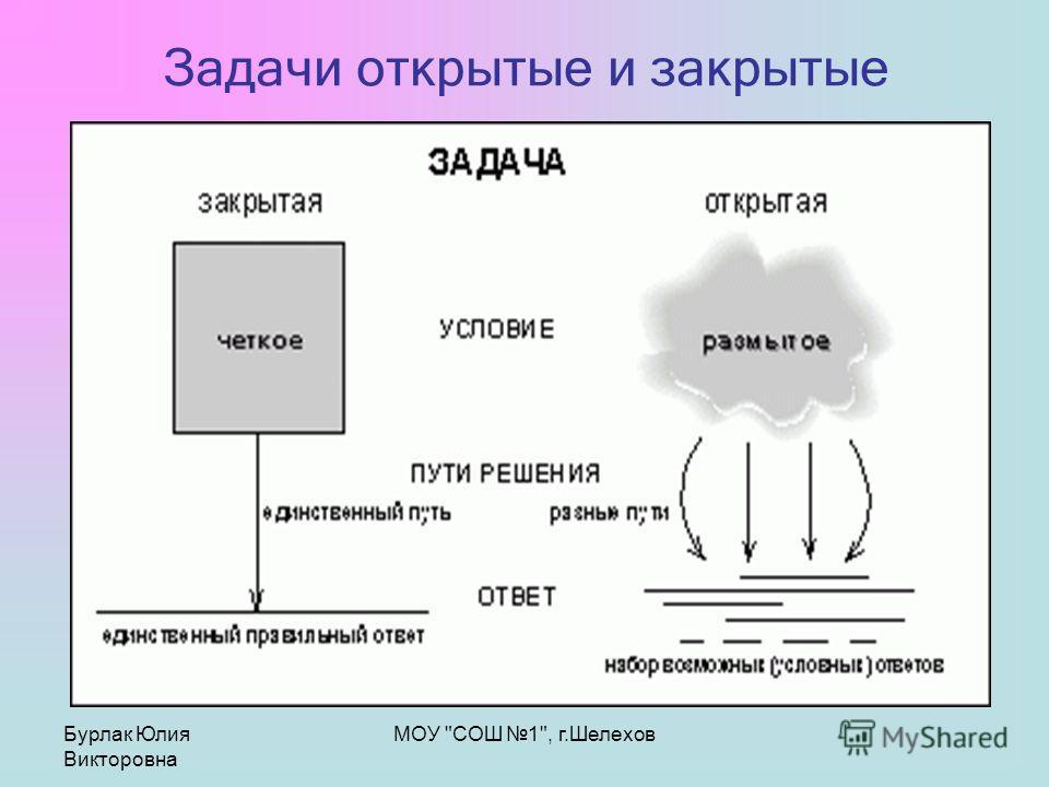 Бурлак Юлия Викторовна МОУ СОШ 1, г.Шелехов Задачи открытые и закрытые