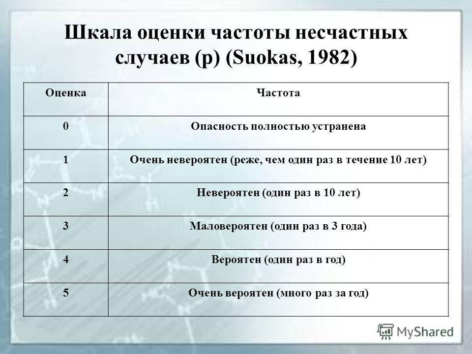Шкала оценки частоты несчастных случаев (р) (Suokas, 1982) ОценкаЧастота 0Опасность полностью устранена 1Очень невероятен (реже, чем один раз в течение 10 лет) 2Невероятен (один раз в 10 лет) 3Маловероятен (один раз в 3 года) 4Вероятен (один раз в го