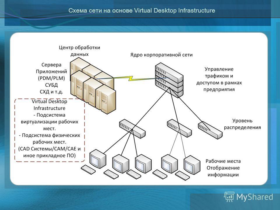 Схема сети на основе Virtual Desktop Infrastructure