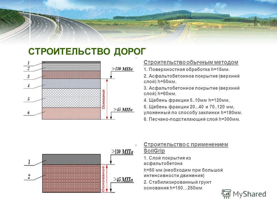 СТРОИТЕЛЬСТВО ДОРОГ Строительство обычным методом 1. Поверхностная обработка h=15мм. 2. Асфальтобетонное покрытие (верхний слой) h=50мм. 3. Асфальтобетонное покрытие (верхний слой) h=60мм. 4. Щебень фракции 5..10мм h=120мм. 5. Щебень фракции 20...40