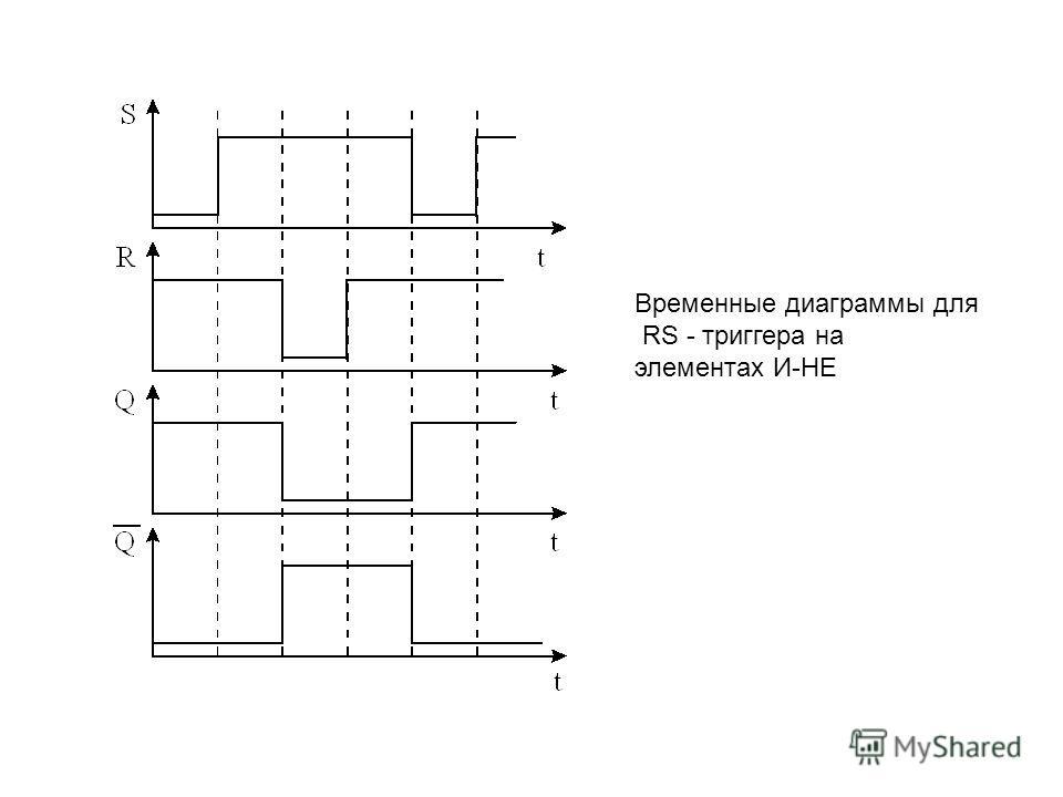 Временные диаграммы для RS - триггера на элементах И-НЕ