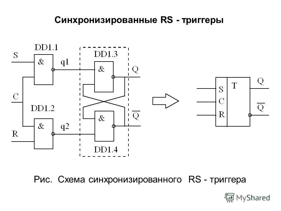 Синхронизированные RS - триггеры Рис. Схема синхронизированного RS - триггера