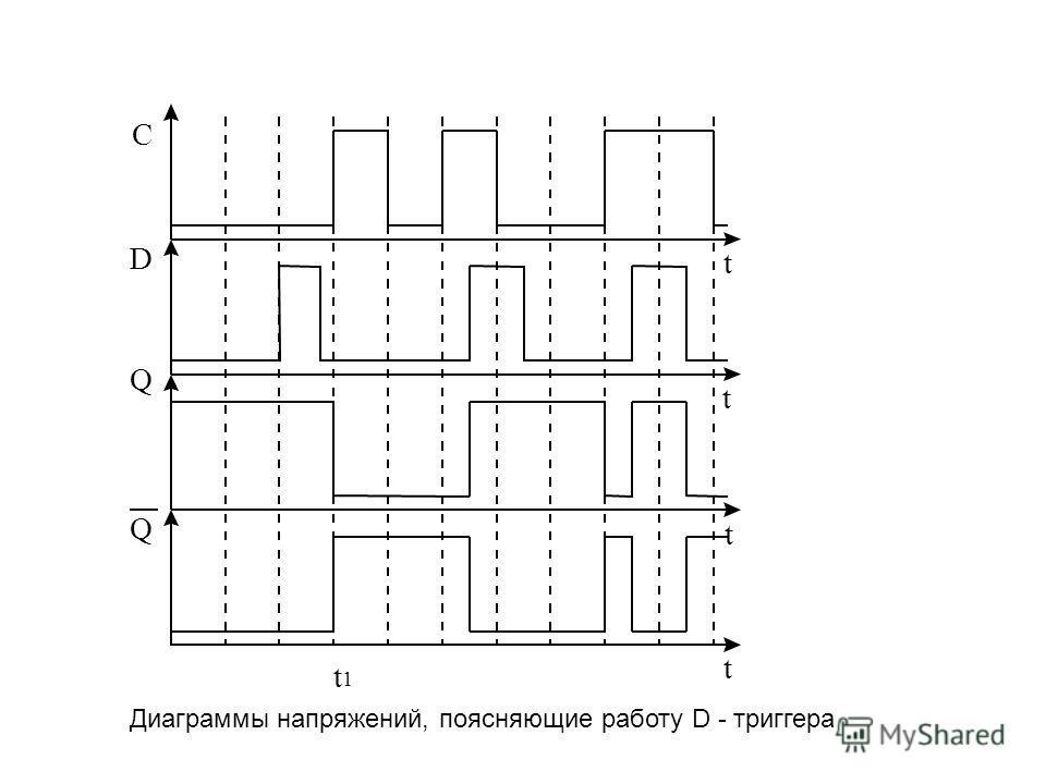 Диаграммы напряжений, поясняющие работу D - триггера