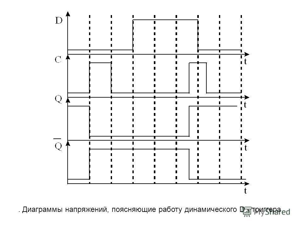 . Диаграммы напряжений, поясняющие работу динамического D - триггера