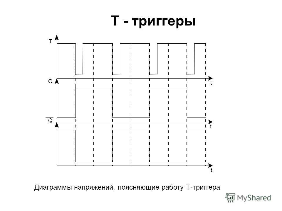 T - триггеры Диаграммы напряжений, поясняющие работу Т-триггера