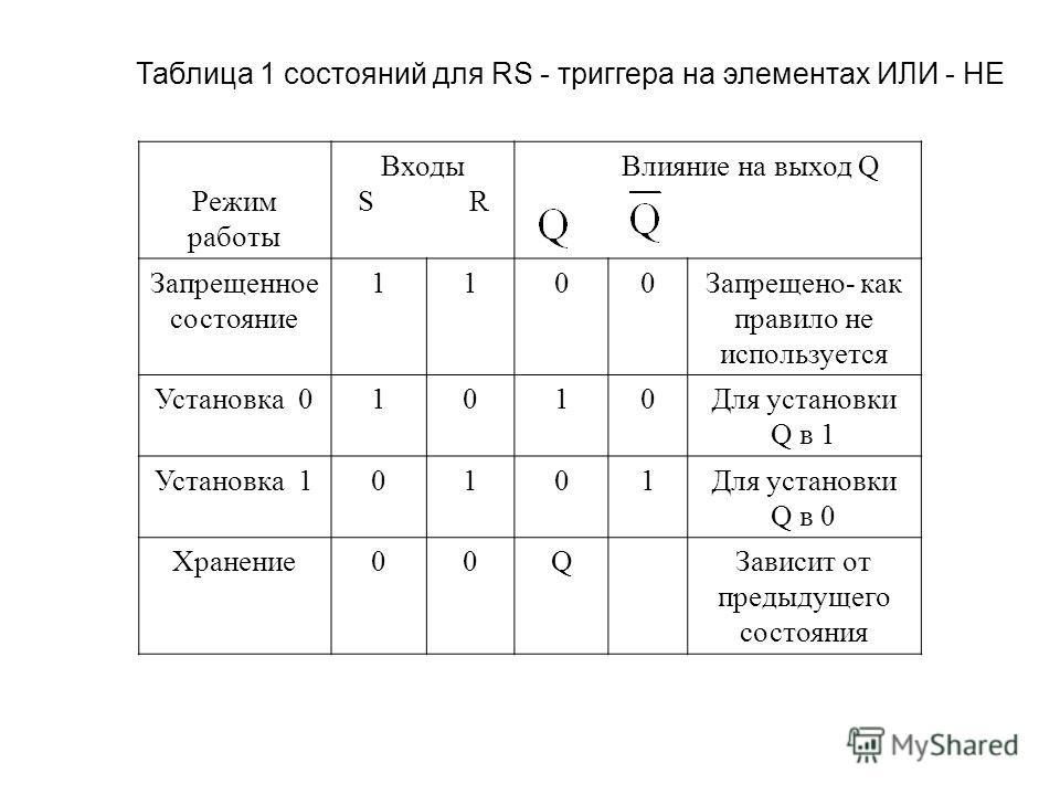 Таблица 1 состояний для RS - триггера на элементах ИЛИ - НЕ Режим работы Входы S R Влияние на выход Q Запрещенное состояние 1100Запрещено- как правило не используется Установка 01010Для установки Q в 1 Установка 10101Для установки Q в 0 Хранение00QЗа