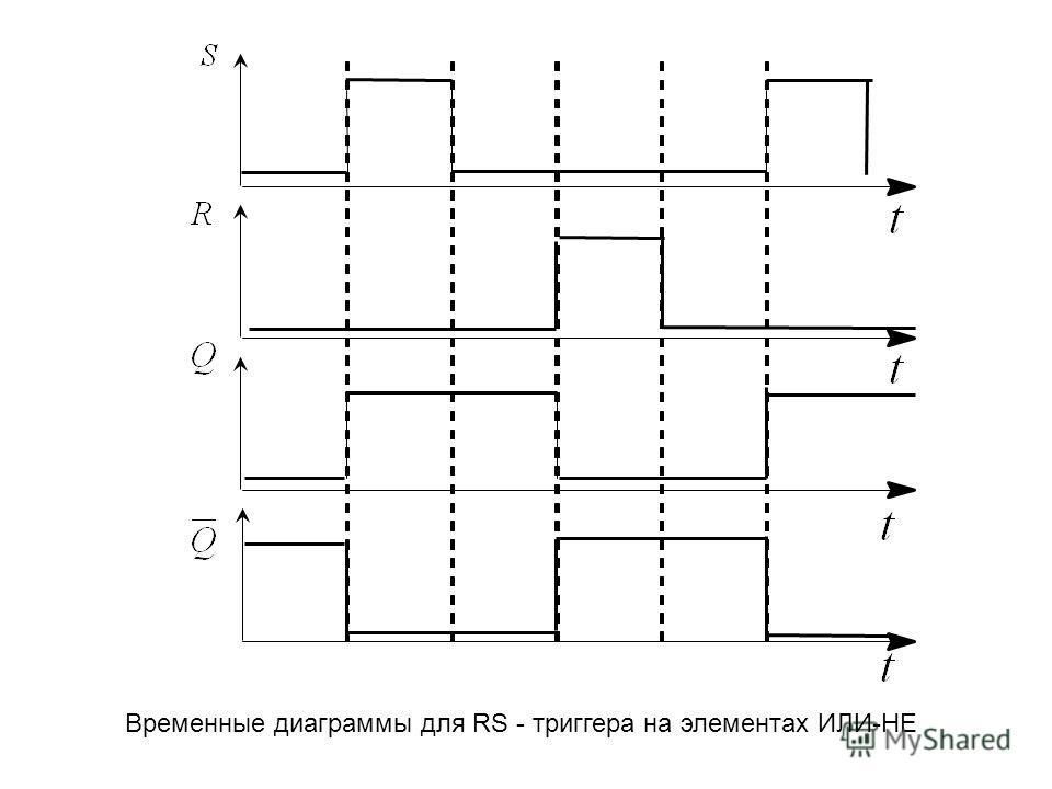 Временные диаграммы для RS - триггера на элементах ИЛИ-НЕ